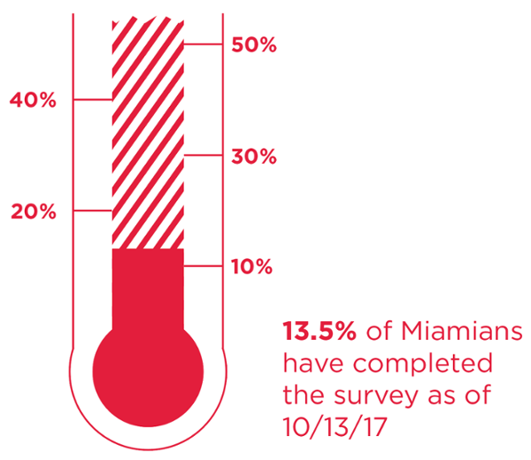 13.5% of Miamians have completed the climate survey as of October 13, 2017