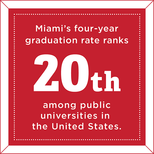 Miami's four-year graduation rate ranks 20th among public universities in the United States