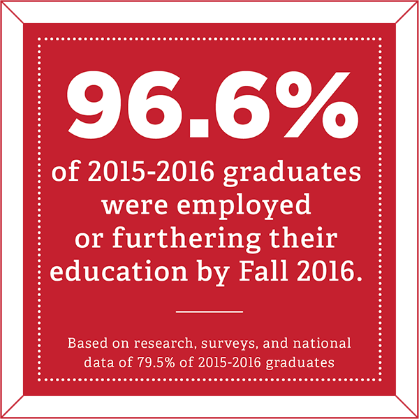 96.6% of 2015-2016 graduates were employed or furthering their education by Fall 2016 - Based on research, surveys, and national data of 79.5% of 2015-2016 graduates